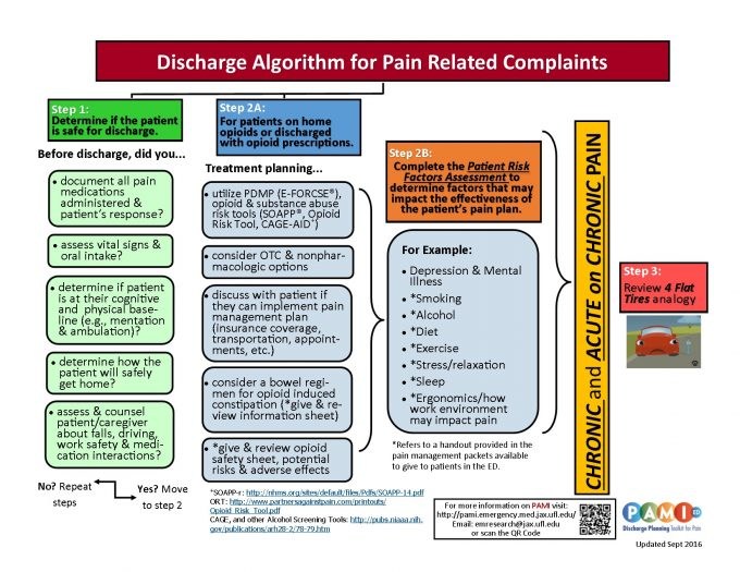 Pami ed discharge planning toolkit for pain pain assessment and discharge algo thecheapjerseys Images